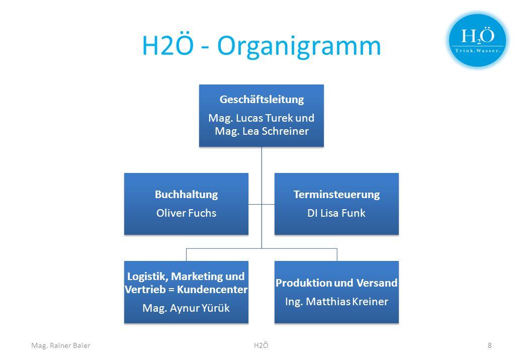 Logistik, Marketing und Vertrieb = Kundencenter Produktion und Versand