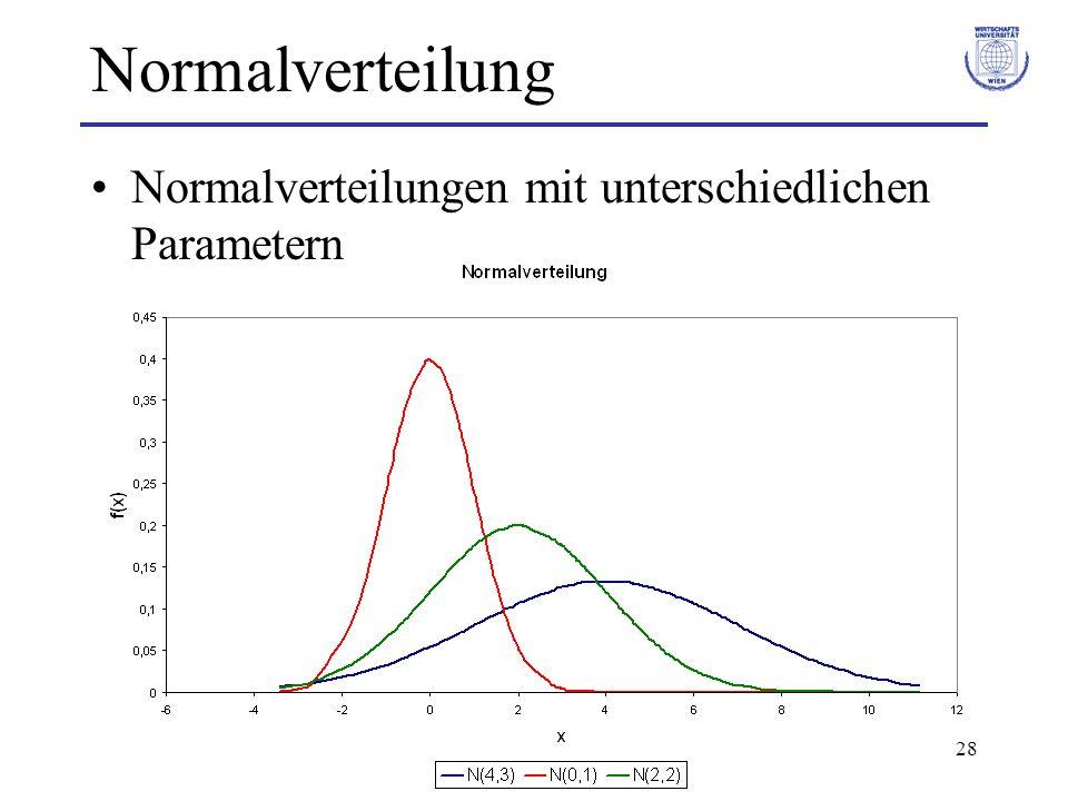 Normalverteilung Normalverteilungen mit unterschiedlichen Parametern