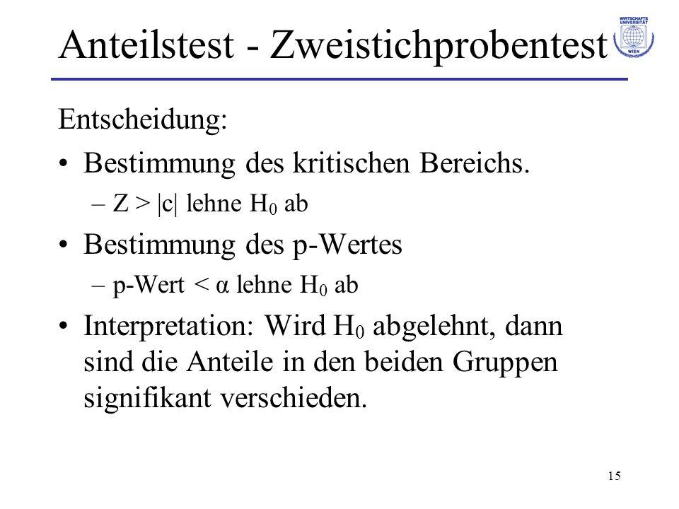 Anteilstest - Zweistichprobentest