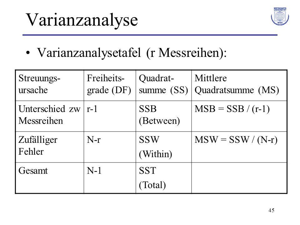 Varianzanalyse Varianzanalysetafel (r Messreihen): Streuungs-ursache