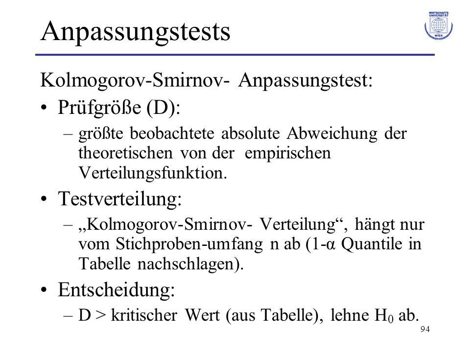 Anpassungstests Kolmogorov-Smirnov- Anpassungstest: Prüfgröße (D):