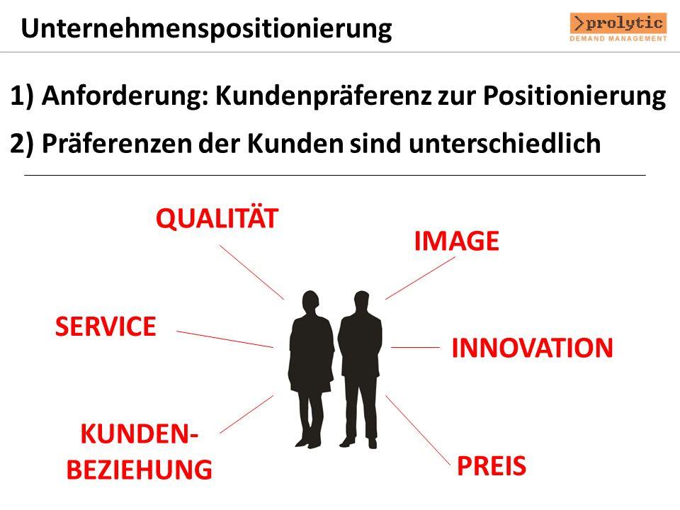Unternehmenspositionierung