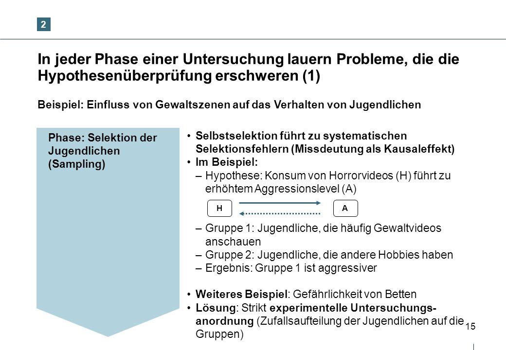 2 In jeder Phase einer Untersuchung lauern Probleme, die die Hypothesenüberprüfung erschweren (1)