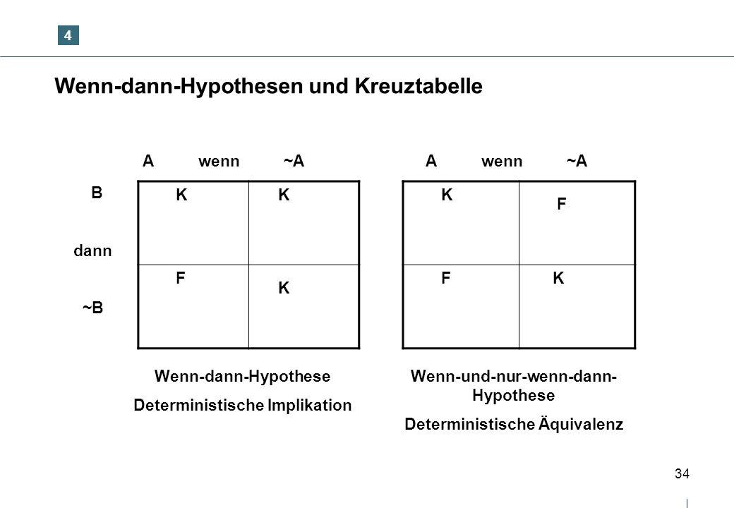 Wenn-dann-Hypothesen und Kreuztabelle