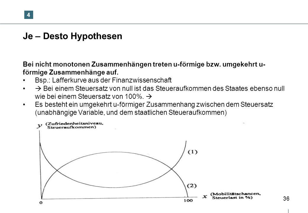 4 Je – Desto Hypothesen. Bei nicht monotonen Zusammenhängen treten u-förmige bzw. umgekehrt u-förmige Zusammenhänge auf.