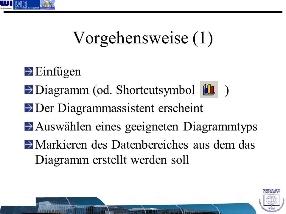 Vorgehensweise (1) Einfügen Diagramm (od. Shortcutsymbol )