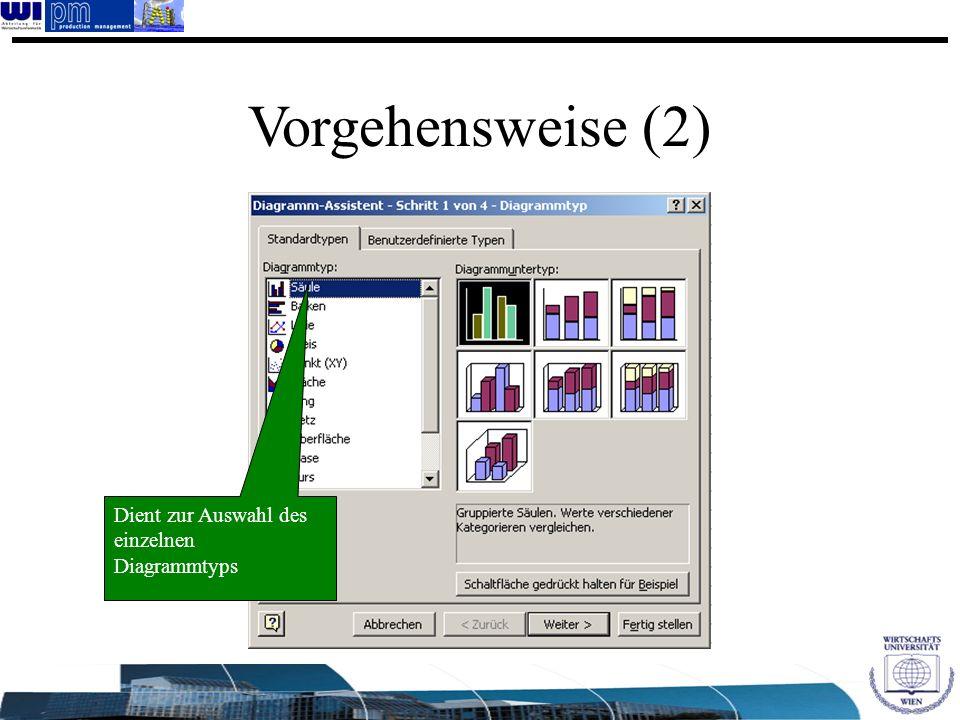 Vorgehensweise (2) Dient zur Auswahl des einzelnen Diagrammtyps