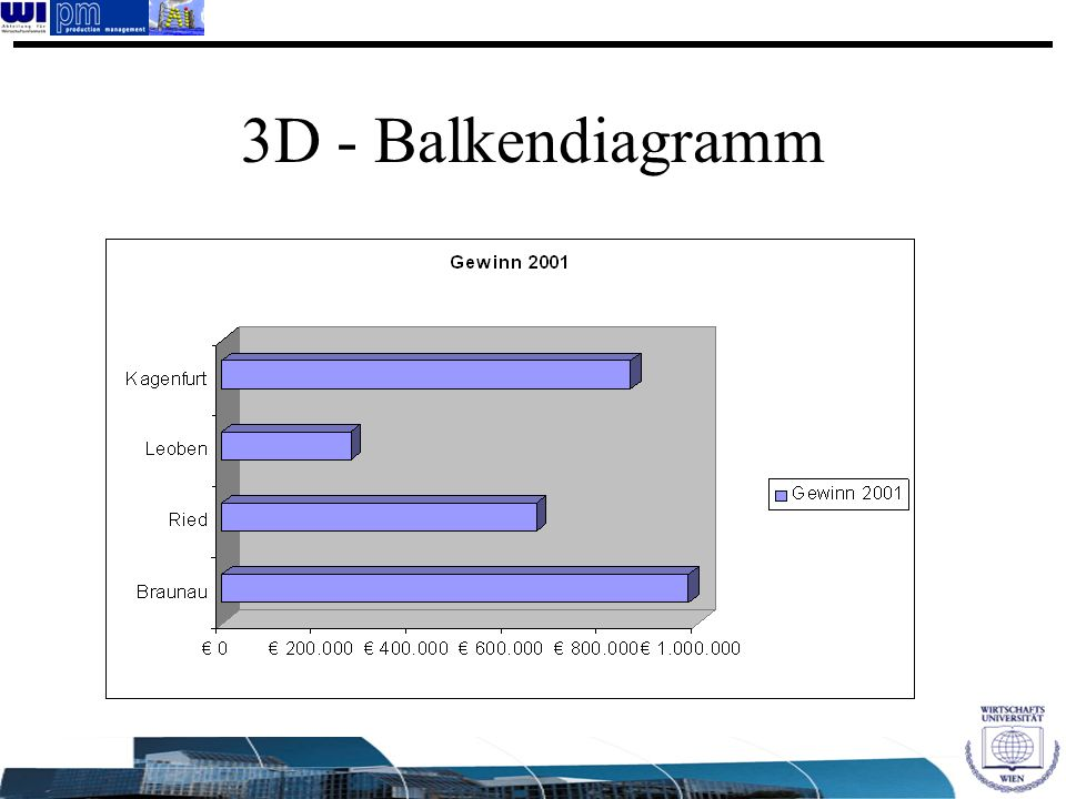 3D - Balkendiagramm