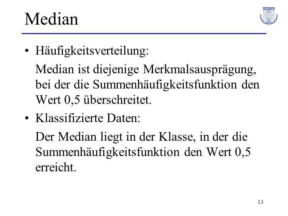 Median Häufigkeitsverteilung: