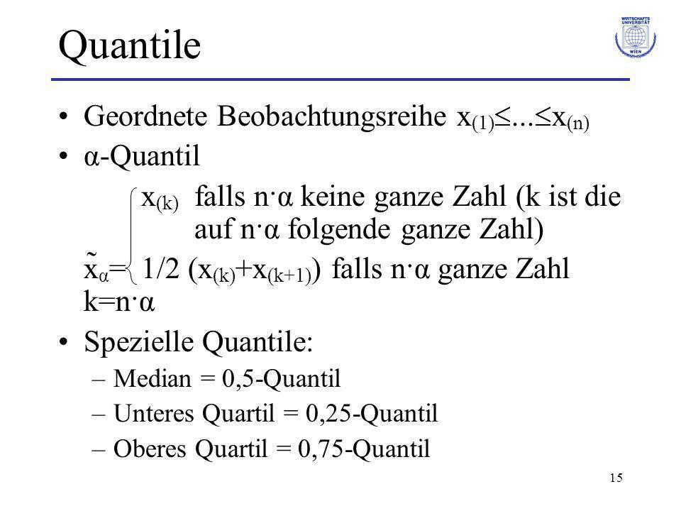 Quantile Geordnete Beobachtungsreihe x(1)...x(n) α-Quantil