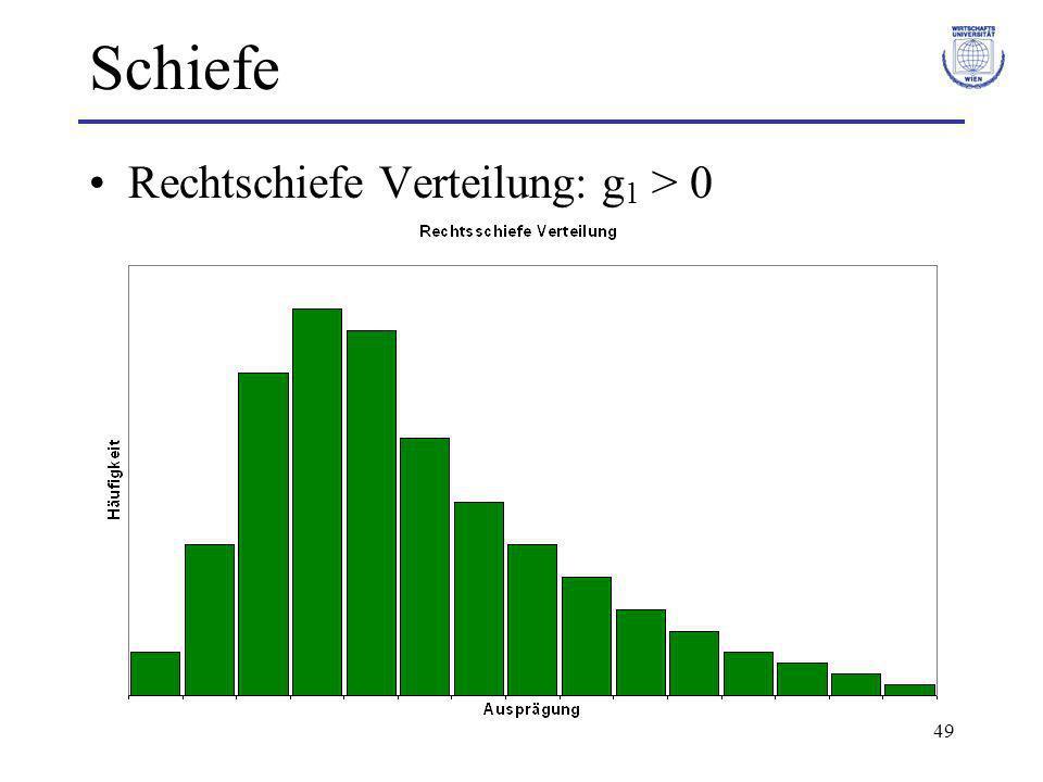 Schiefe Rechtschiefe Verteilung: g1 > 0