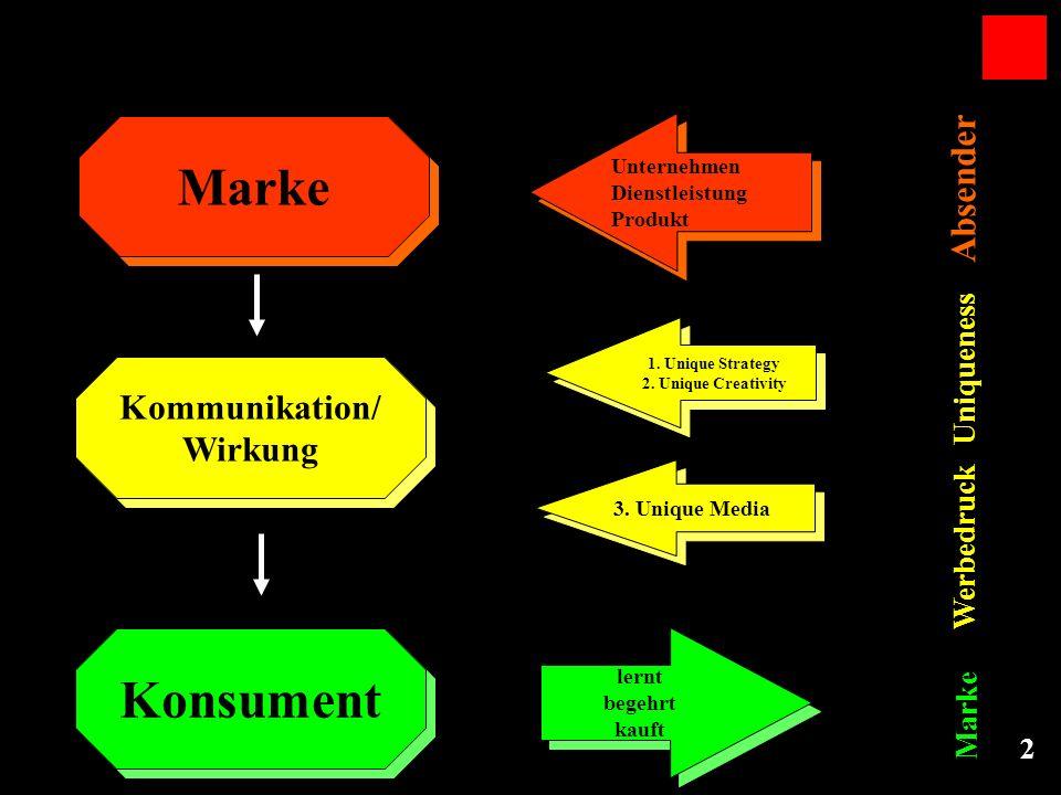 Marke Konsument Absender Kommunikation/ Wirkung Uniqueness Werbedruck