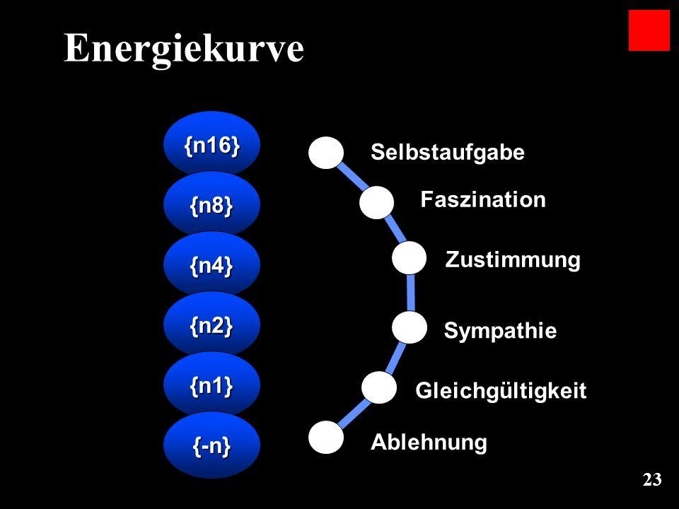 Energiekurve {n16} 16 Selbstaufgabe {n8} Faszination 8 {n4} 4