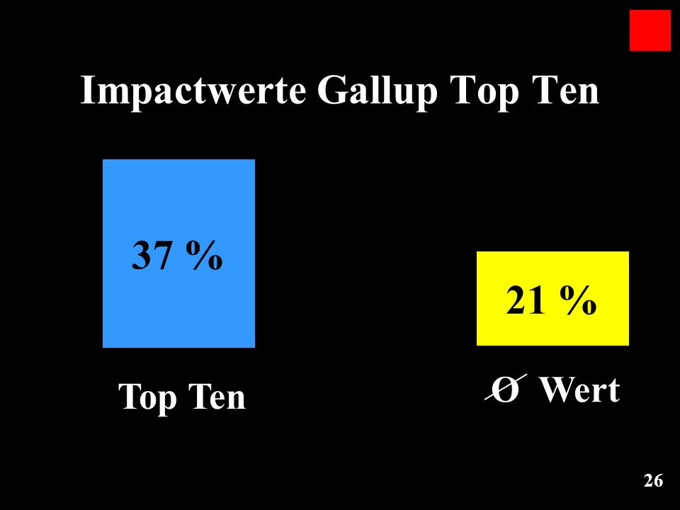 Impactwerte Gallup Top Ten