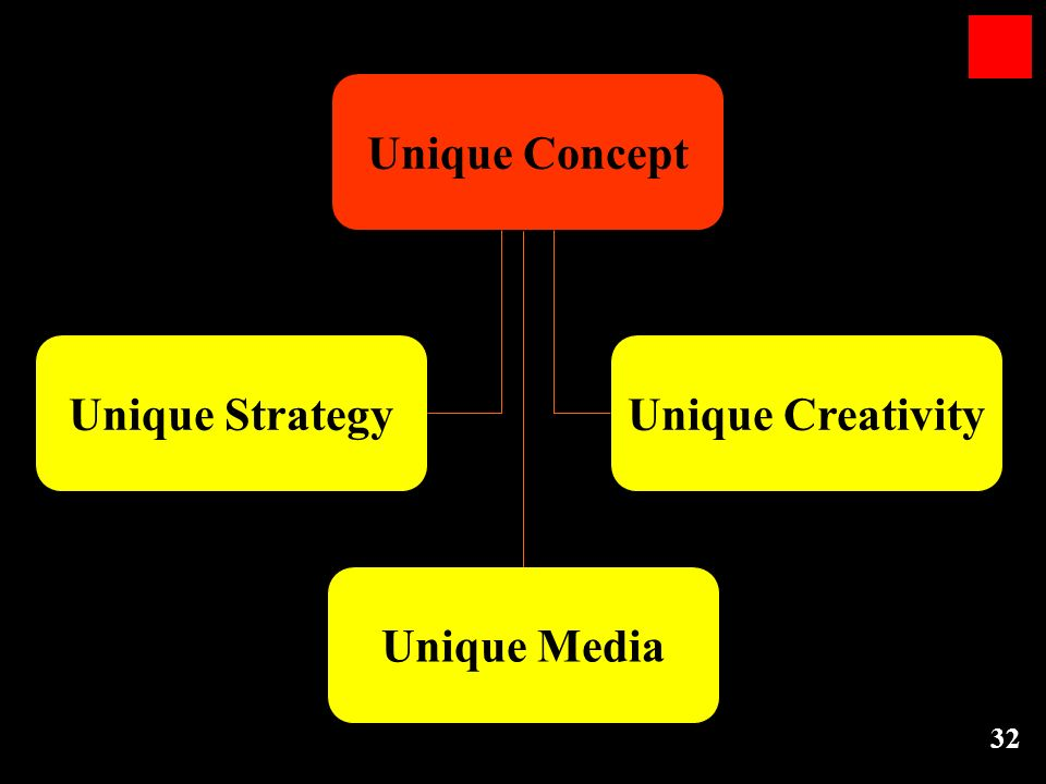 Unique Concept Unique Strategy Unique Creativity Unique Media