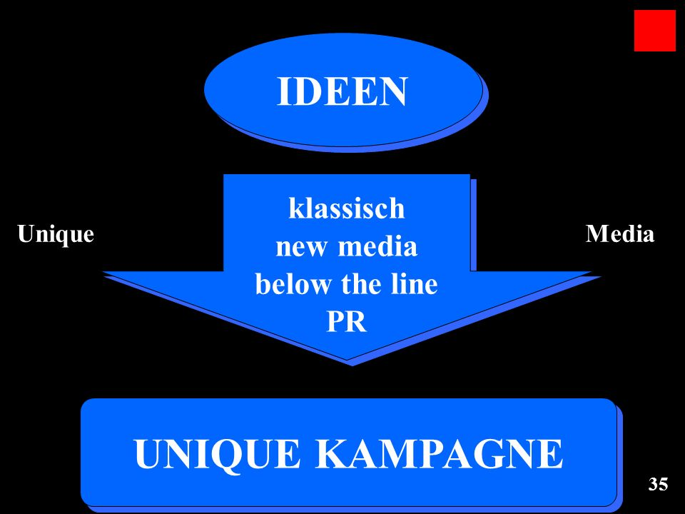 UNIQUE KAMPAGNE IDEEN klassisch new media below the line PR Unique