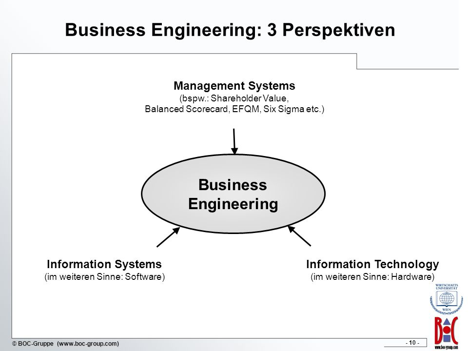 Business Engineering: 3 Perspektiven