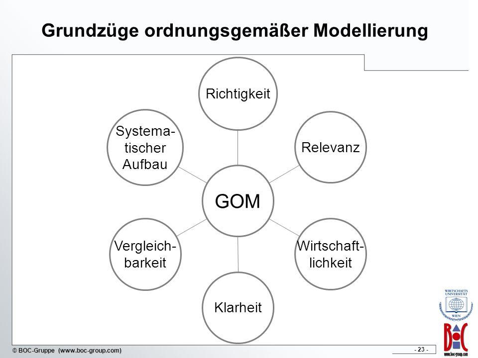 Grundzüge ordnungsgemäßer Modellierung