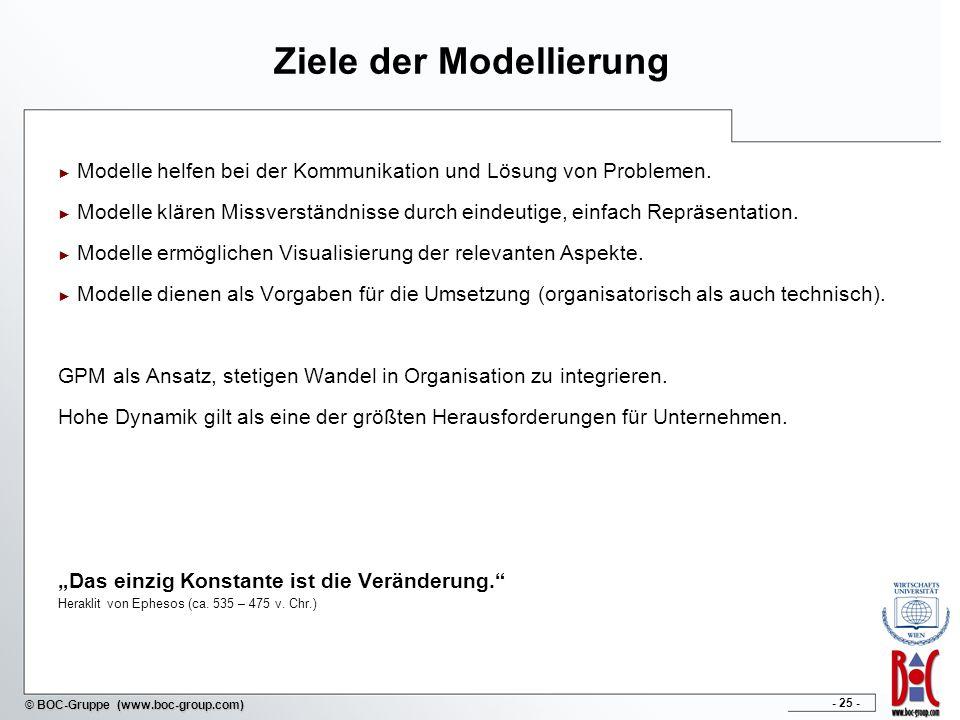 Ziele der Modellierung