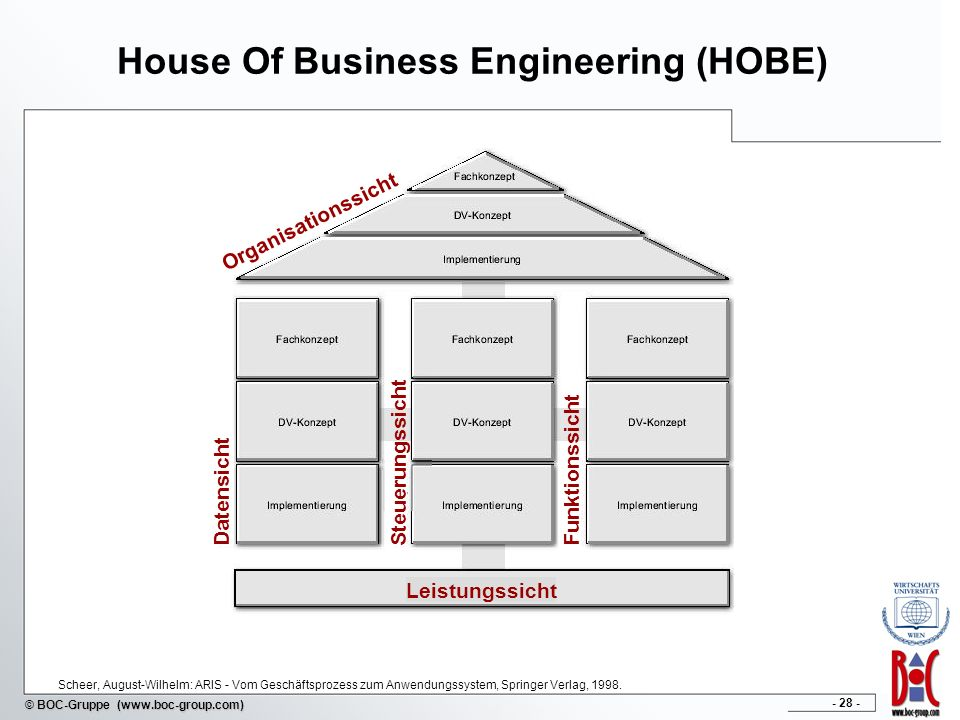 House Of Business Engineering (HOBE)