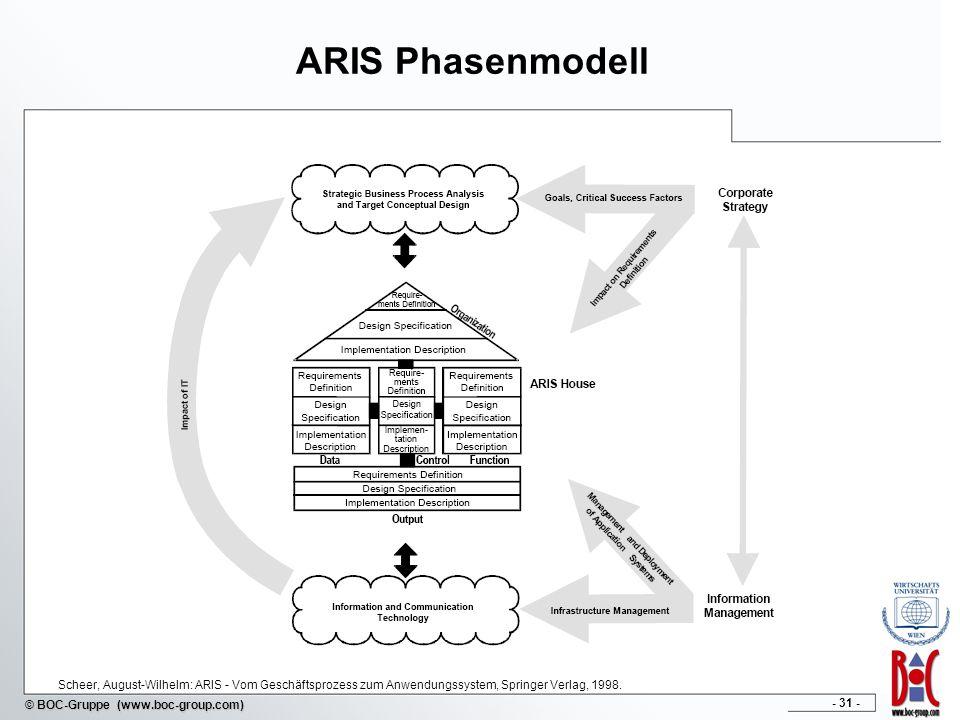 ARIS Phasenmodell Scheer, August-Wilhelm: ARIS - Vom Geschäftsprozess zum Anwendungssystem, Springer Verlag, 1998.