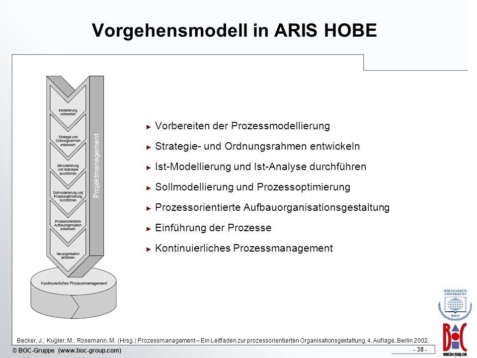 Vorgehensmodell in ARIS HOBE