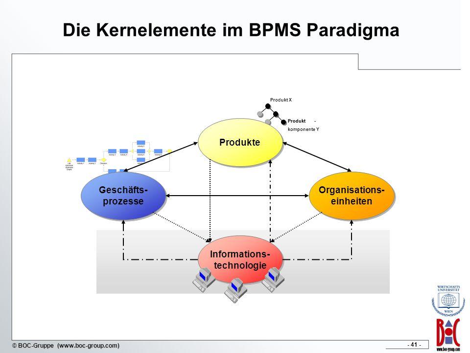 Die Kernelemente im BPMS Paradigma