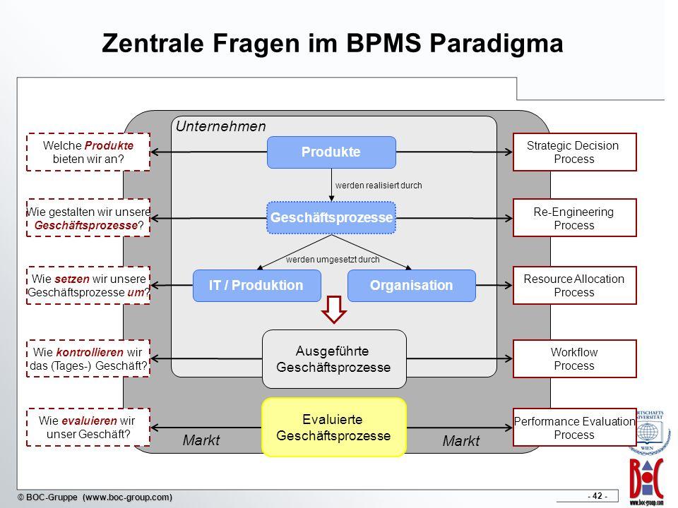 Zentrale Fragen im BPMS Paradigma