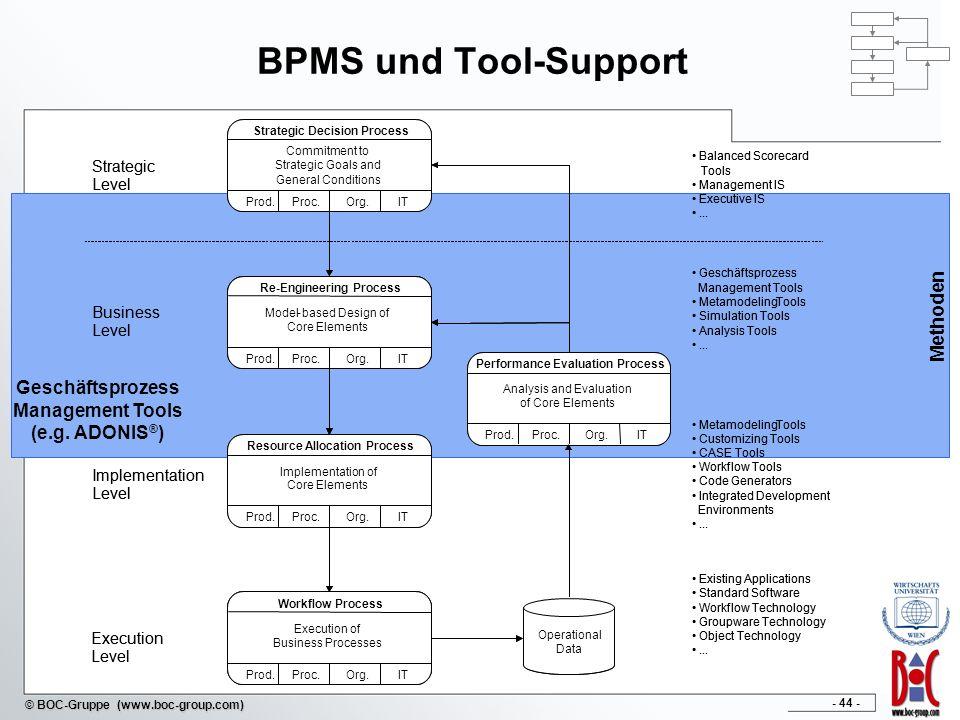 Geschäftsprozess Management Tools (e.g. ADONIS®)