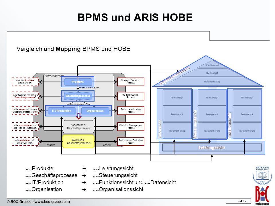 BPMS und ARIS HOBE Vergleich und Mapping BPMS und HOBE