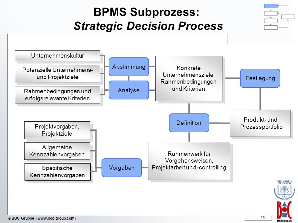 BPMS Subprozess: Strategic Decision Process