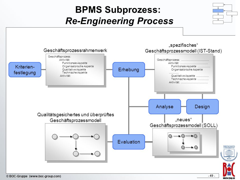 BPMS Subprozess: Re-Engineering Process