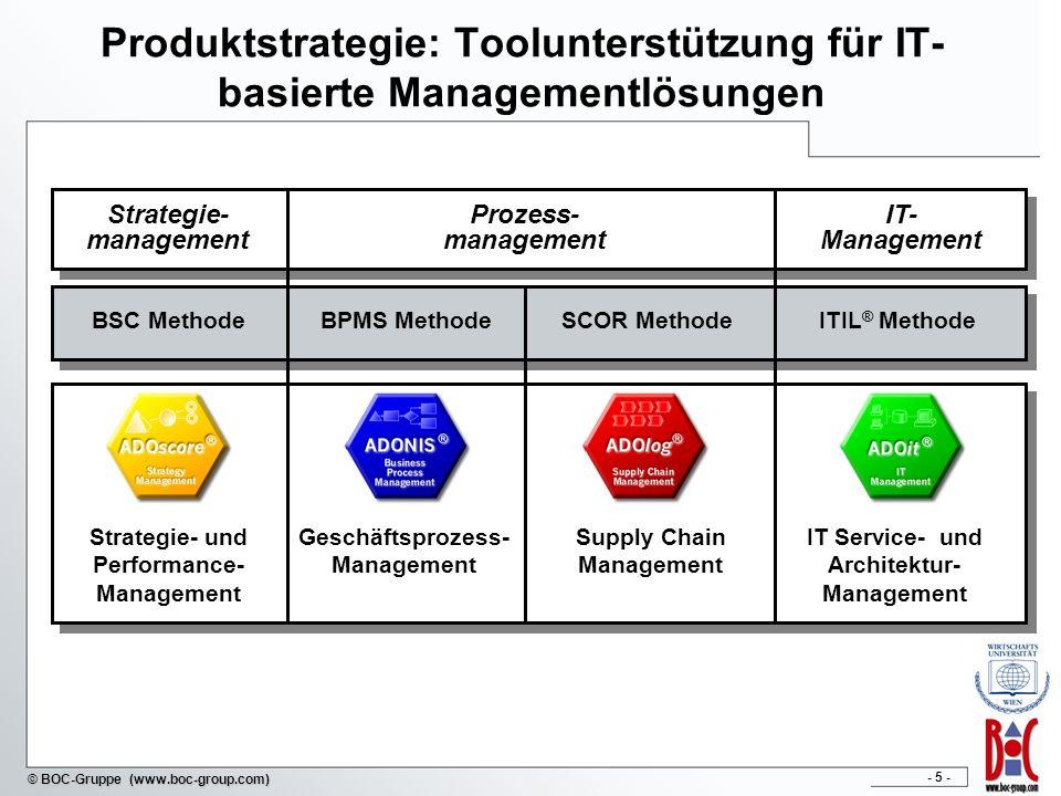 Produktstrategie: Toolunterstützung für IT-basierte Managementlösungen