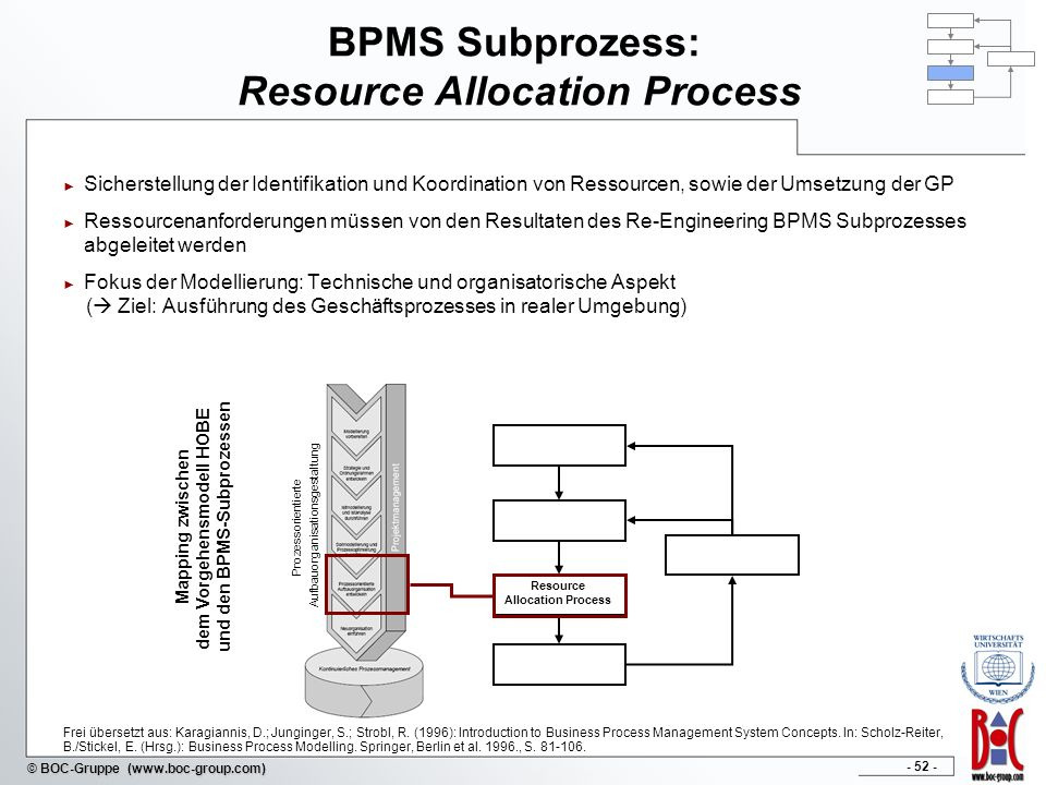 BPMS Subprozess: Resource Allocation Process