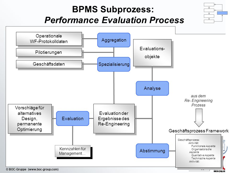 BPMS Subprozess: Performance Evaluation Process