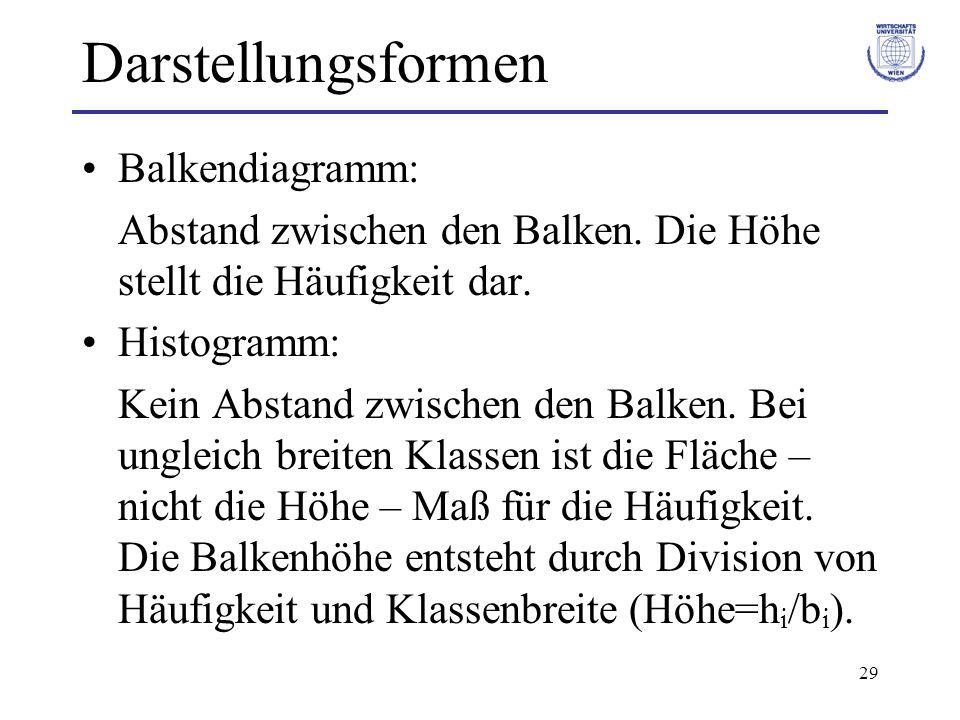 Darstellungsformen Balkendiagramm: