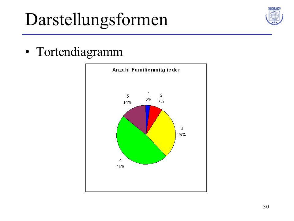 Darstellungsformen Tortendiagramm