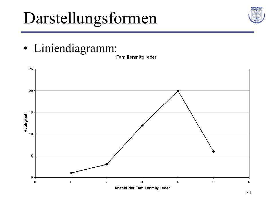 Darstellungsformen Liniendiagramm: