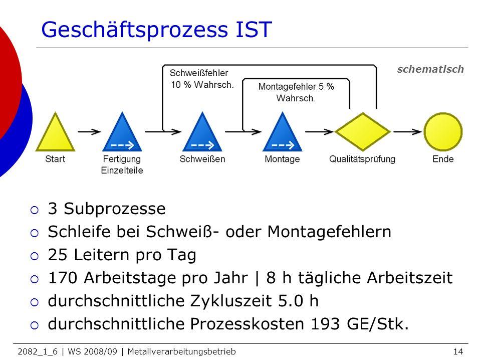 Geschäftsprozess IST 3 Subprozesse