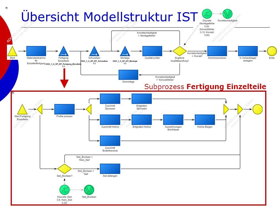 Übersicht Modellstruktur IST