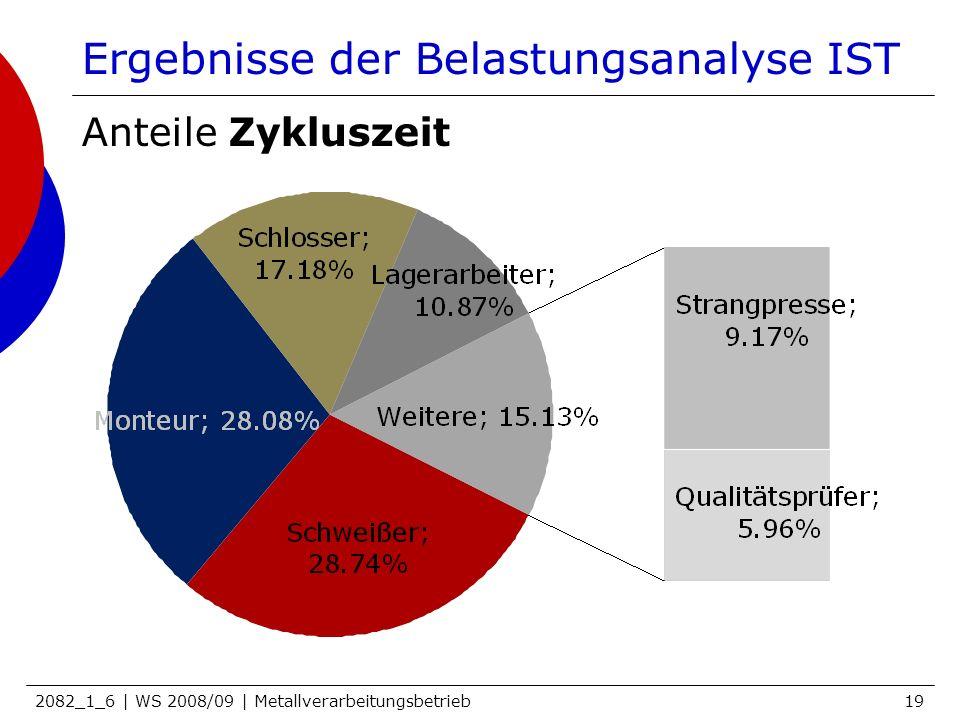 Ergebnisse der Belastungsanalyse IST