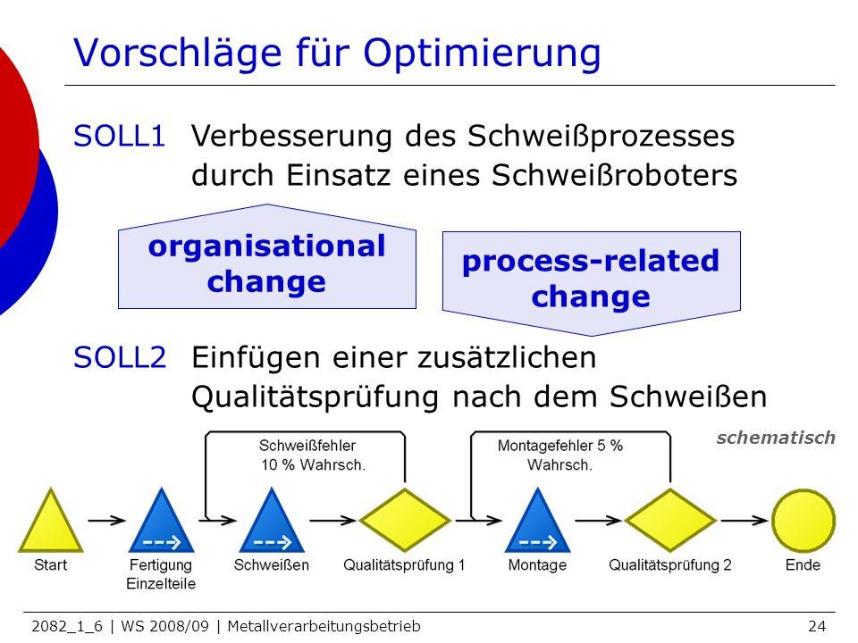 Vorschläge für Optimierung