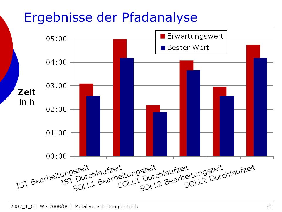Ergebnisse der Pfadanalyse