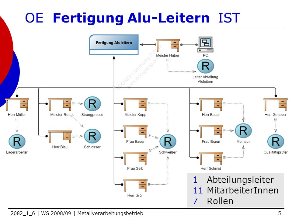 OE Fertigung Alu-Leitern IST