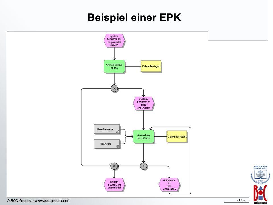 Beispiel einer EPK