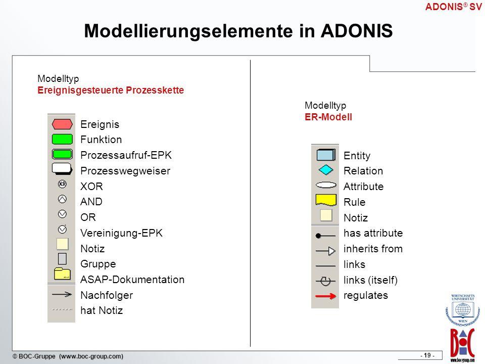Modellierungselemente in ADONIS