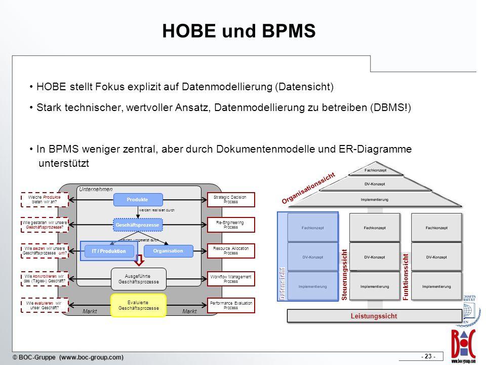 HOBE und BPMS HOBE stellt Fokus explizit auf Datenmodellierung (Datensicht)