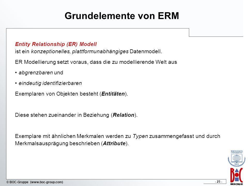 Grundelemente von ERM Entity Relationship (ER) Modell ist ein konzeptionelles, plattformunabhängiges Datenmodell.