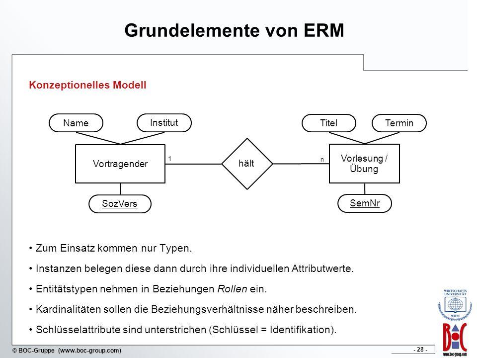 Grundelemente von ERM Konzeptionelles Modell