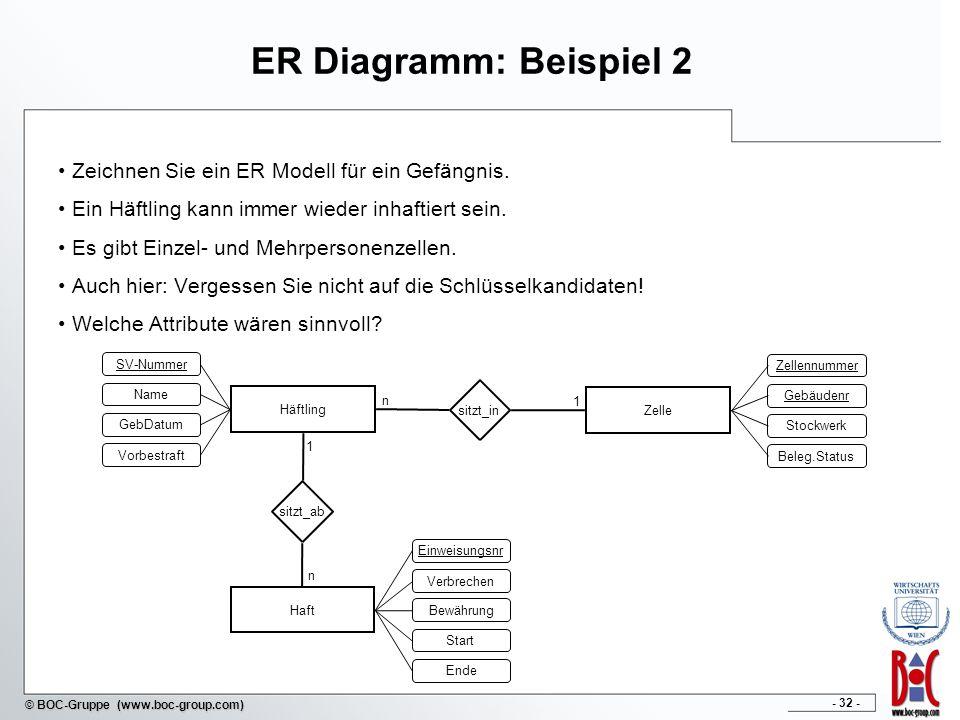 ER Diagramm: Beispiel 2 Zeichnen Sie ein ER Modell für ein Gefängnis.